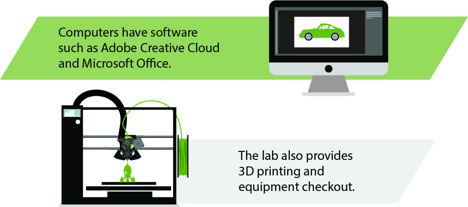 Computers have software such as Creative Cloud and Microsoft Office. The lab also provides 3D printing and equipment checkout.